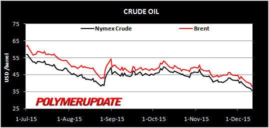 Crude_11Dec2015