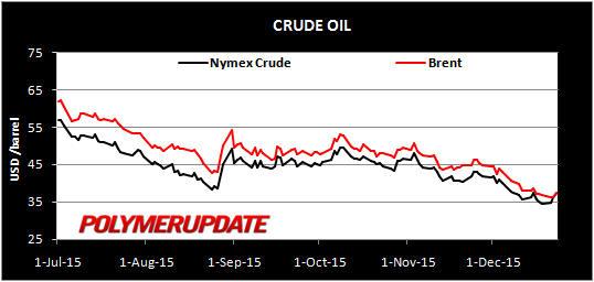 Crude_23Dec2015